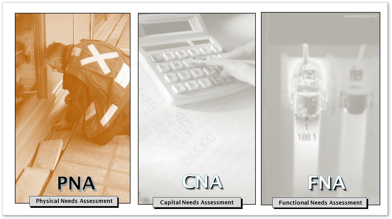 Physical Needs Assessment (PNA) As Part Of The Triad Of Three Classes Of  Assessments  Needs Assessment Format