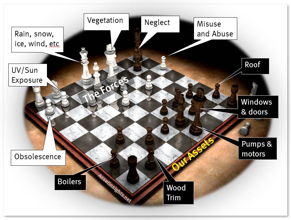Chessboard analogy to illustrate the forces of retirement impacting upon the assets in a building
