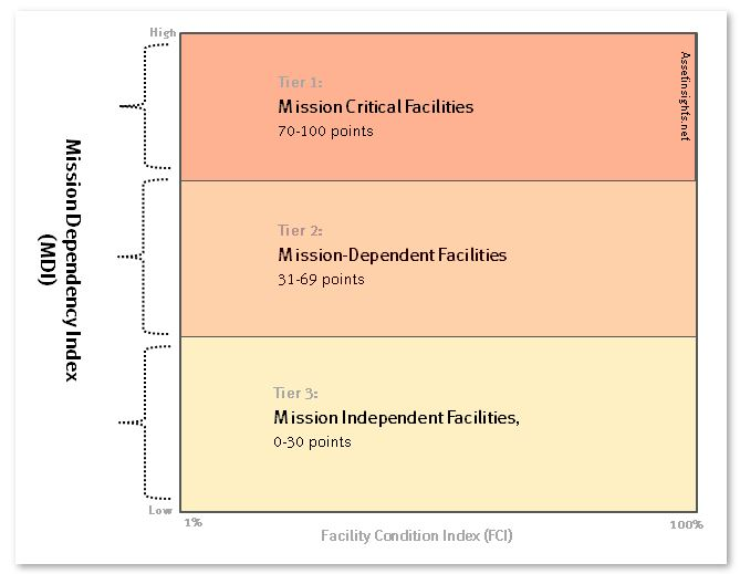 Three tiers of criticality on the Mission Dependency Index (vertical axis)