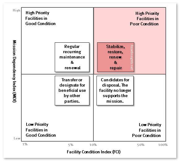 condition priority matrix