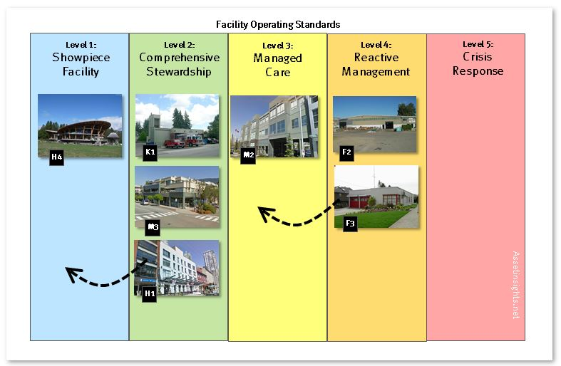 A sample portfolio of facilities being governed at different levels of the 5-tiered operating standard with plans to move some facilities to a different tier.