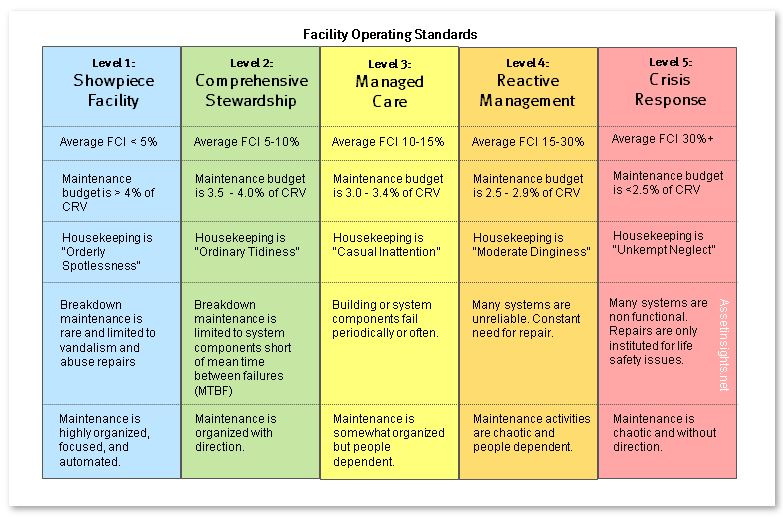 Summary of the key attributes attached to each of the 5-tiers of the operating standard