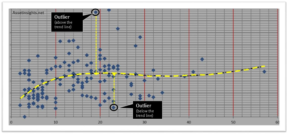 how to find outliers on a scatter plot