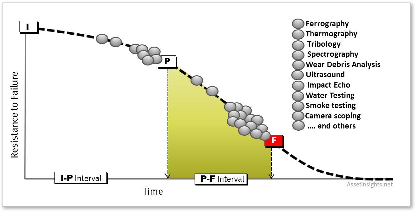 what is predictive maintenance pdf